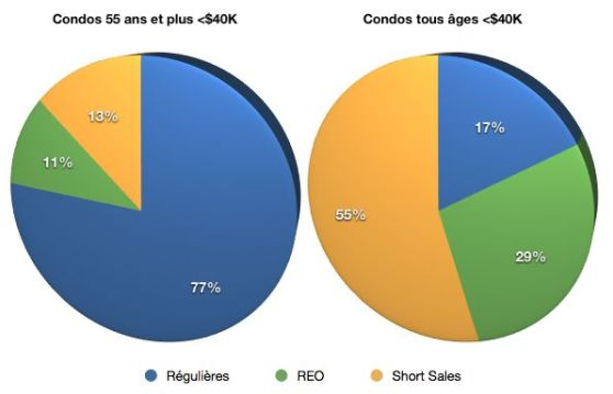Condos <$40K Chart Pic - Immobilier Floride © Jean Feuillet, 2012