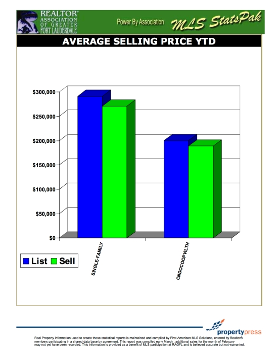 Average Selling Price YTD - Immobilier Floride Arcand-Feuillet