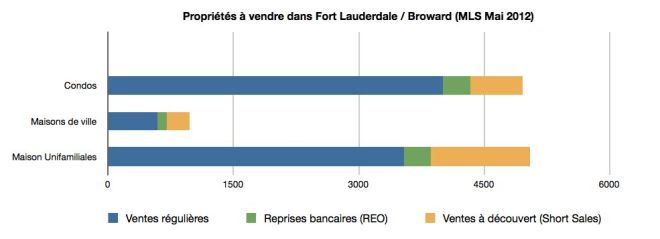 MLS Stats Mai 2012 - Immobilier Floride