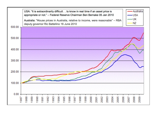 Fluctuation des prix dans l'immobilier mondial