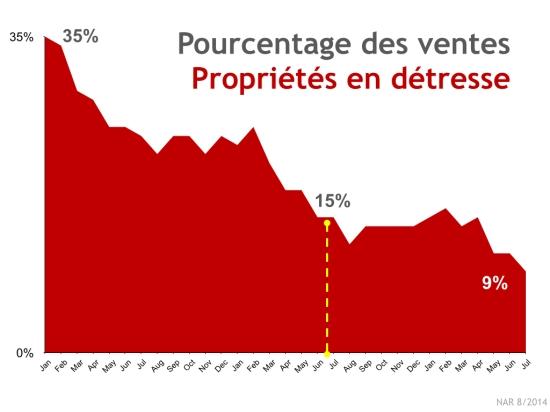 Pourcentage Ventes Proprietes Detresse