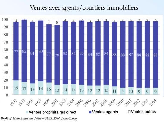 Profil Acheteurs Vendeurs NAR 2014